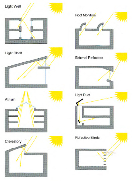 Daylighting Techniques